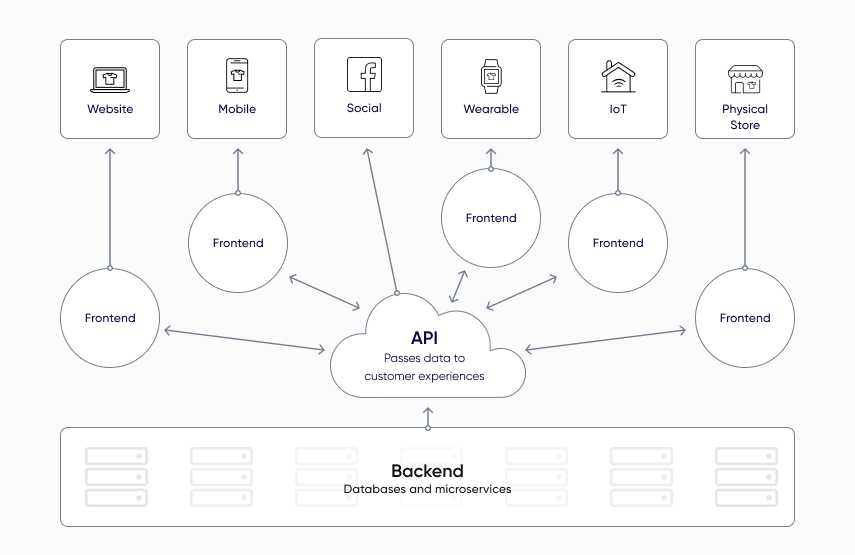 Sample Headless Commerce Structure