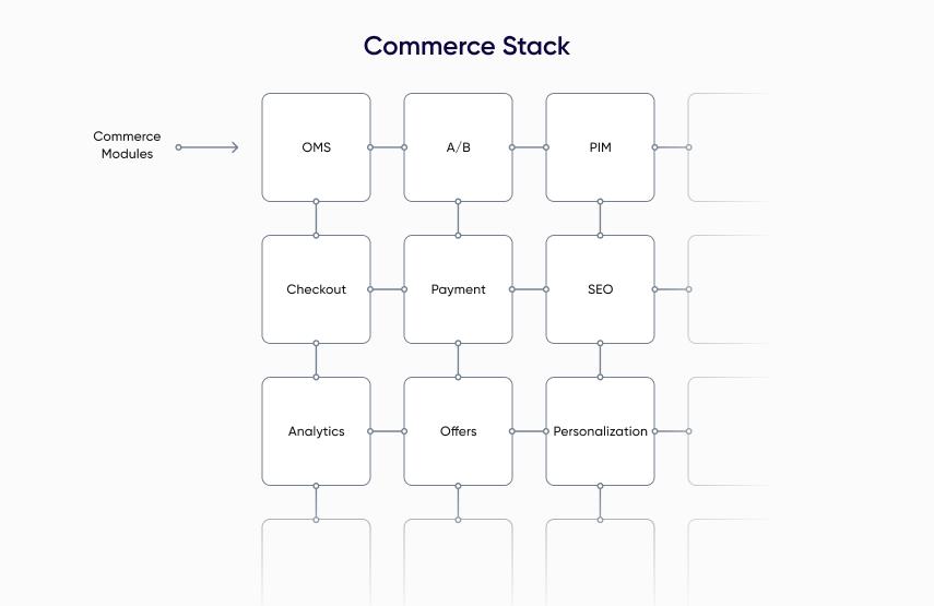 Sample Headless Commerce Modules